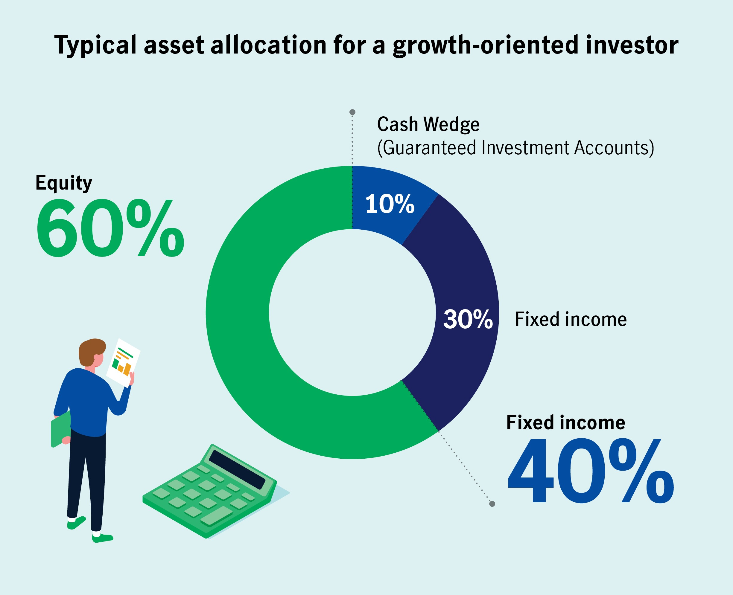 Typical asset allocation for a growth-oriented investor