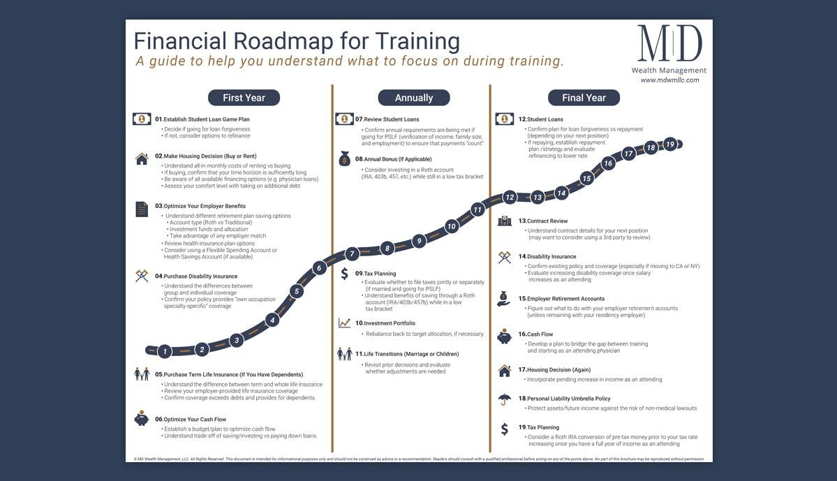 Financial Roadmap for Training ​ Thumbnail