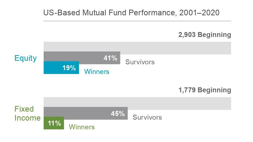 Us-Based Mutual Funds Performance from 2000 to 2019