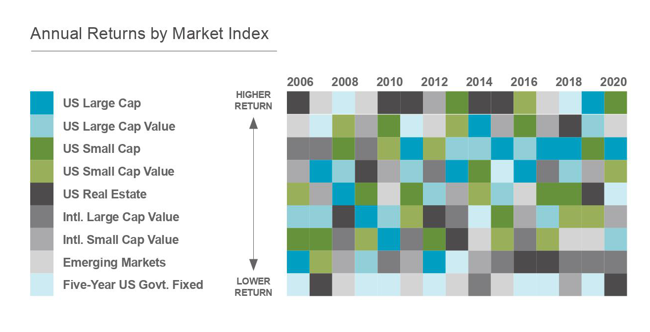 Annual Returns by Market Index