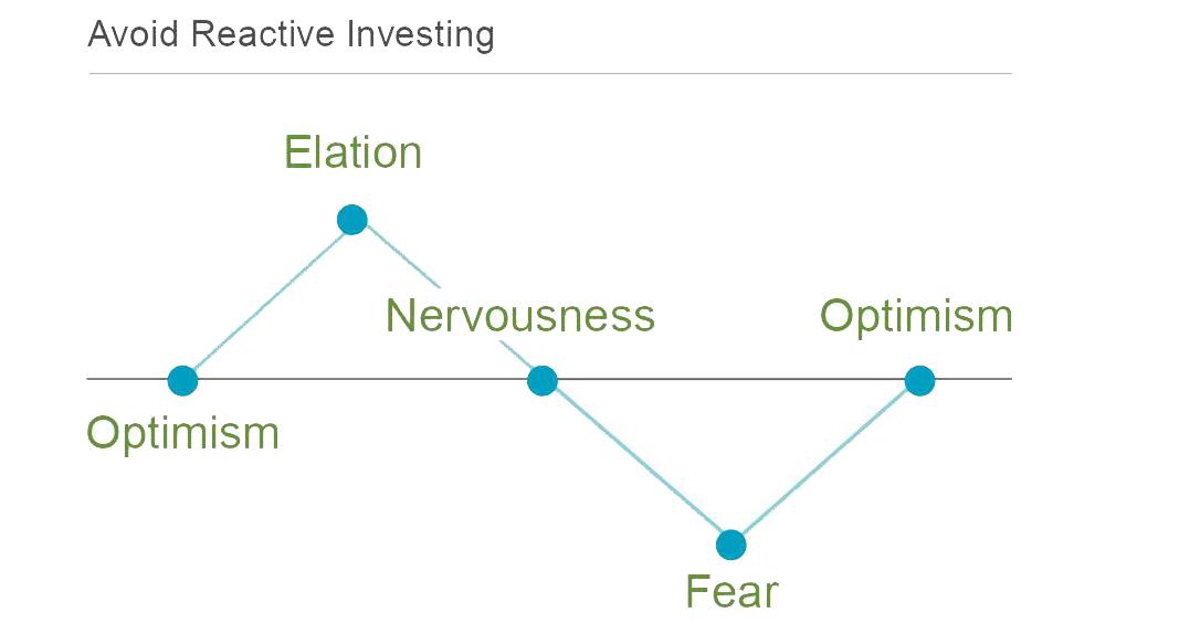Avoid Reactive Investing