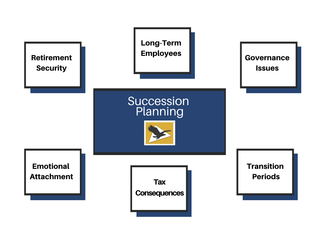 Succession planning includes, long-term employees, governance issues, transition periods and more.