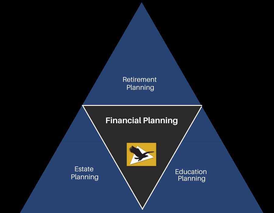 Glen Eagle financial planning diagram includes: Retirement, Estate, and Education planning