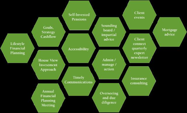 Helping You Make Smart Decisions Dublin, Ireland PFP Financial Services