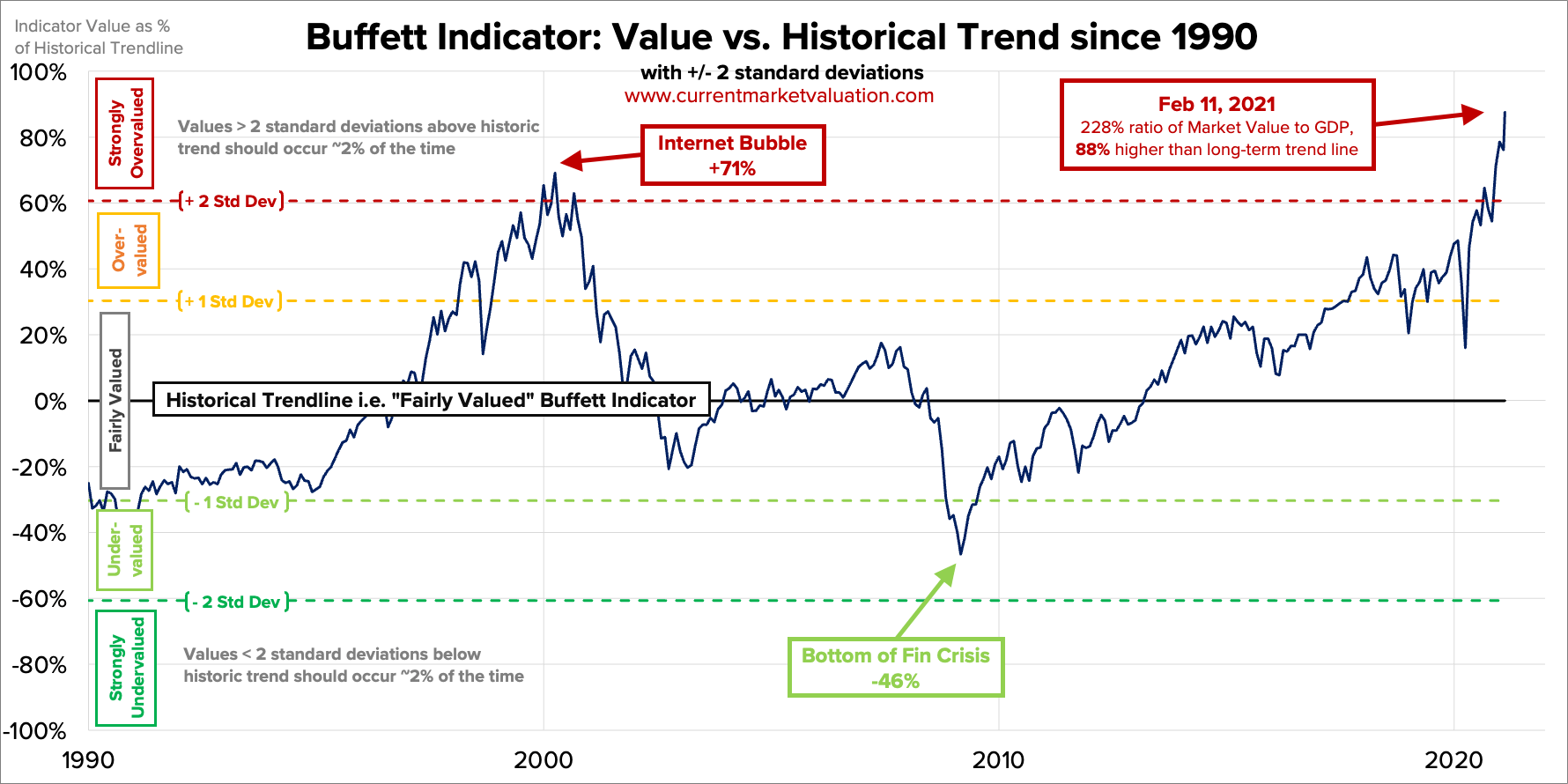 Market Value to GDP, detrended and changing over time