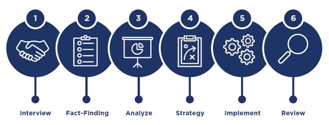 Robbins Financial Group six step process.