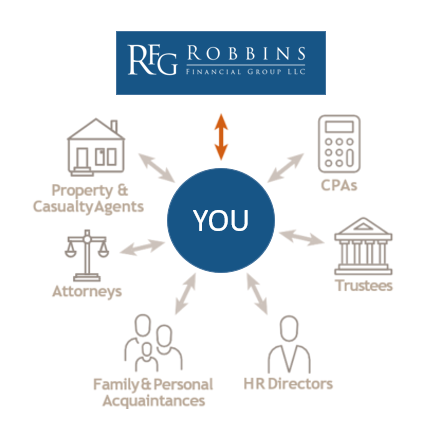 Robbins Financial group chart depicting the flow of communication.