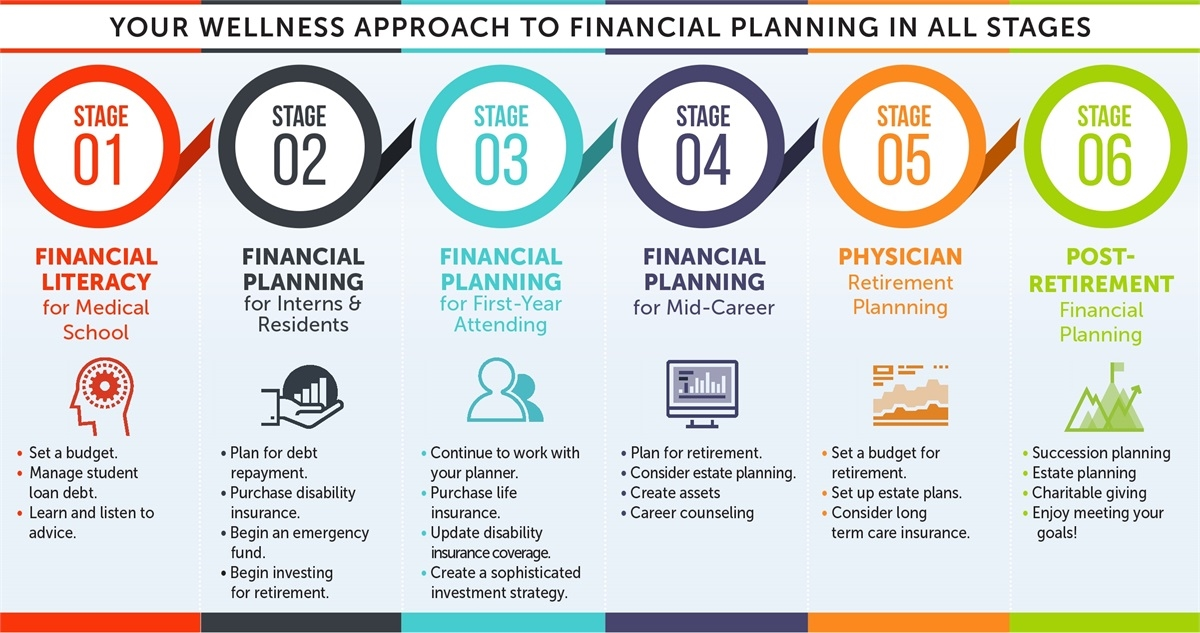 Your wellness approach to financial planning in all stages.