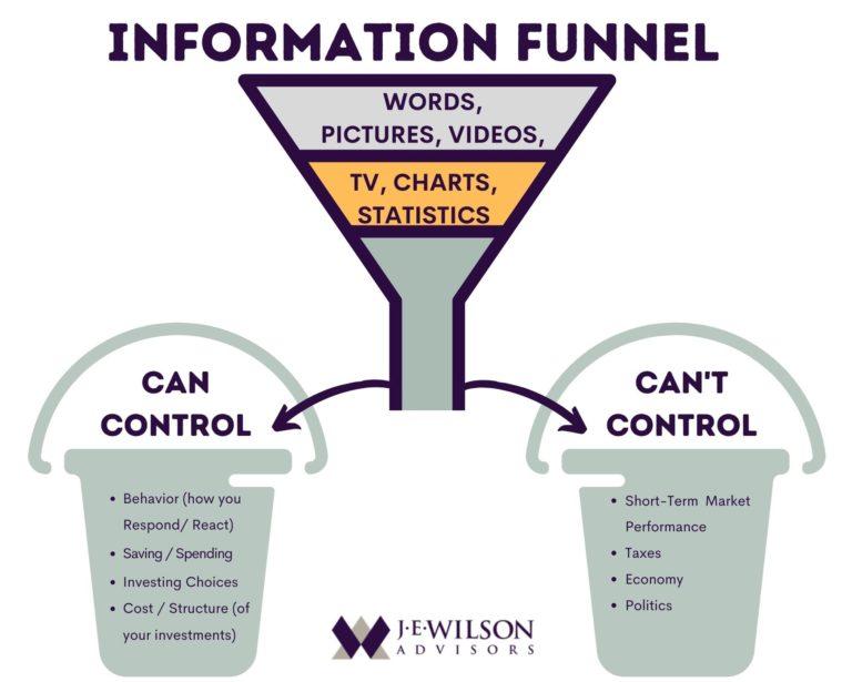 Information funnel