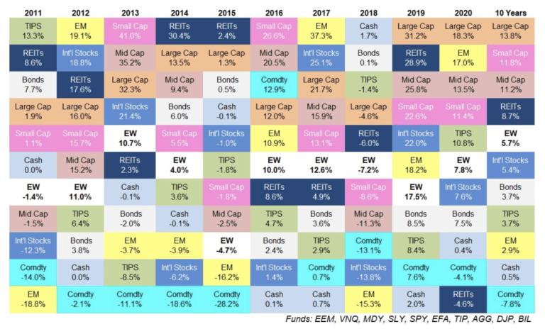 Investment asset categories