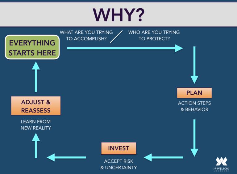 Why Chart