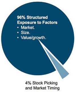 Four percent stock picking and market timing. Ninety-six percent exposure to factors.