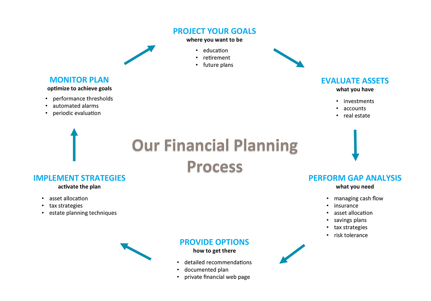 Blue Blaze Financial Advisors' Financial Planning Process graphic
