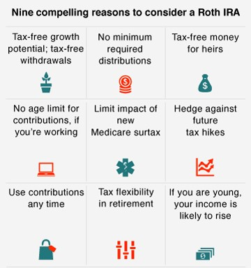 Roth IRA Benefits.