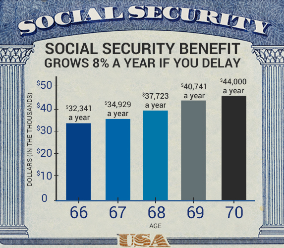 Social Security Benefit Grows 8% A Year If You Delay