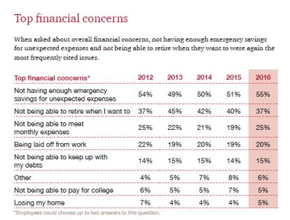Top financial concerns.