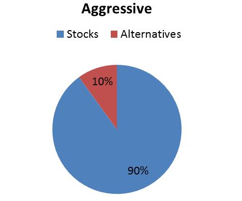 aggressive portfolio