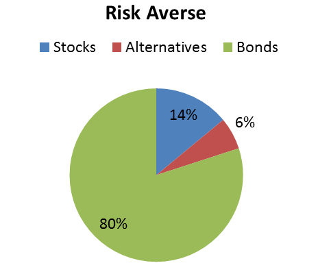 risk averse portfolio